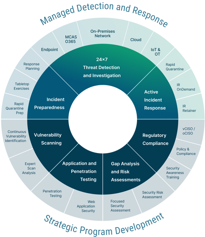 A wheel showing all of the solutions Critical Insight offers
